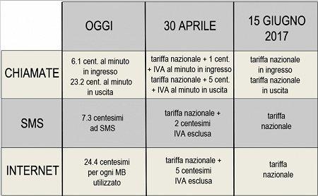 Italia news for Abolizione roaming in europa